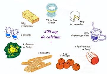 aliments riche en calcium pour femme enceinte